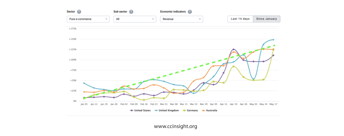 ccinsight graph showing increase in ecommerce
