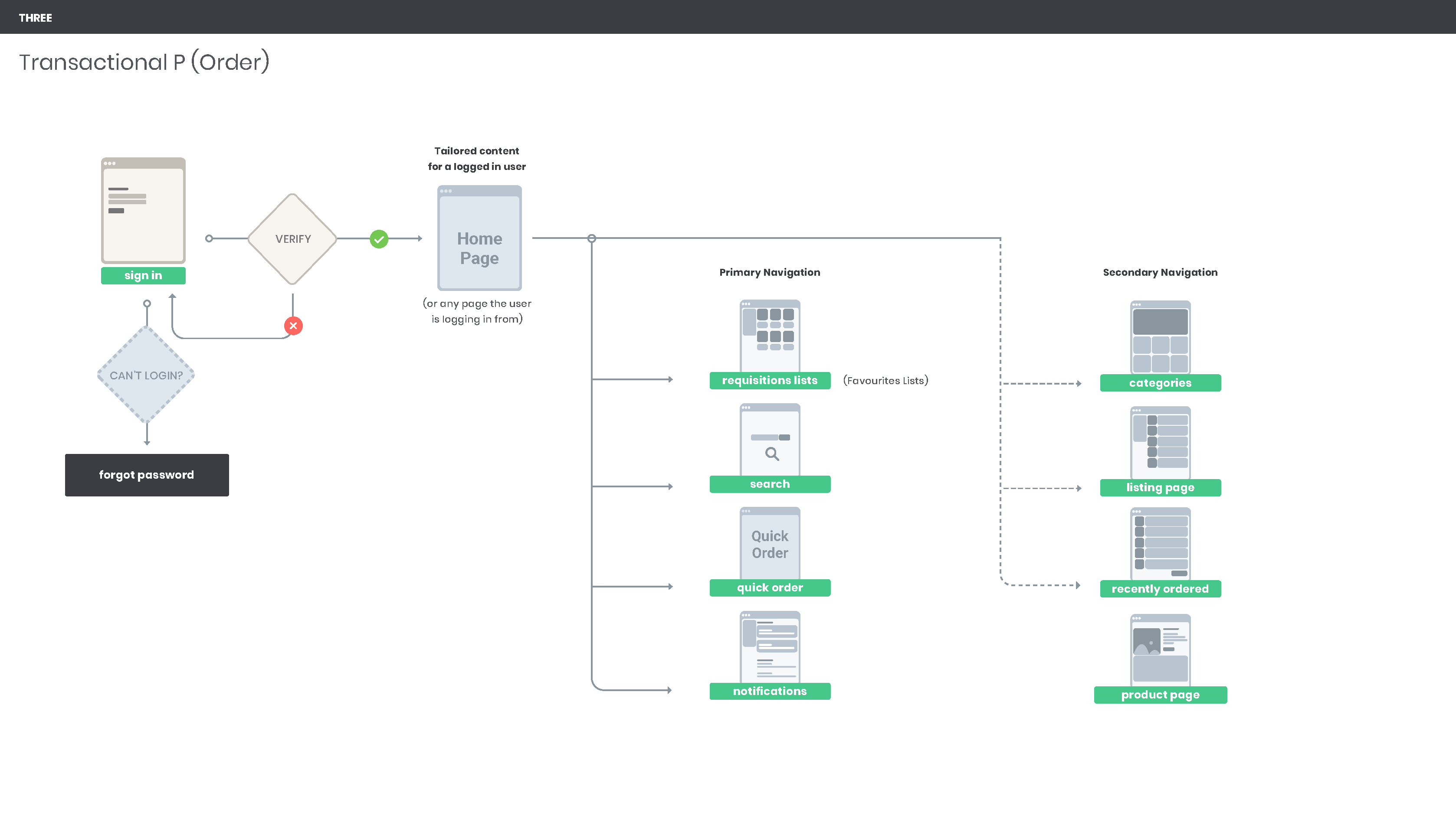 Site Architecture/User Flow we created