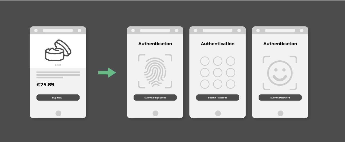 3D Secure 2 provides greater authentication means and security with a better user experience